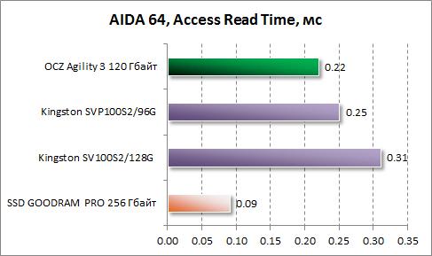 Среднее время доступа при чтении в AIDA64 для OCZ Agility 3 120 Гбайт