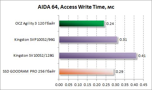 Среднее время доступа при записи в AIDA64 для OCZ Agility 3 120 Гбайт
