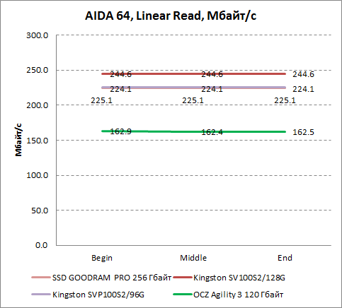 Результаты линейного чтения в AIDA64 OCZ Agility 3 120 Гбайт