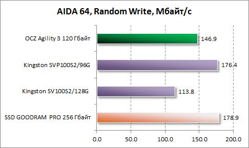 Результаты произвольной записи в AIDA64 OCZ Agility 3 120 Гбайт