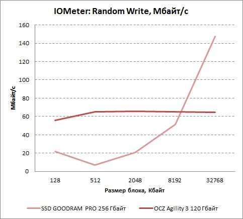 Результаты произвольной записи в IOMeter для OCZ Agility 3 120 Гбайт. Мбайт/с