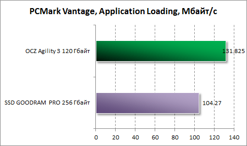 Результаты Application Loading в PCMark Vantage для OCZ Agility 3 120 Гбайт