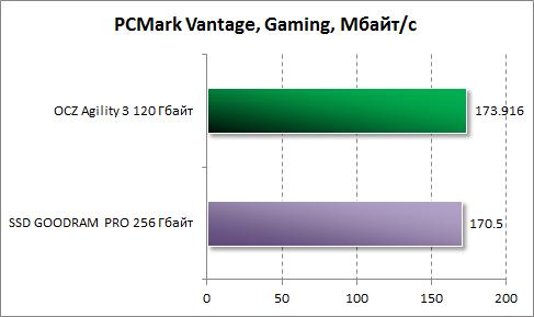 Результаты производительности в играх в PCMark Vantage для OCZ Agility 3 120 Гбайт