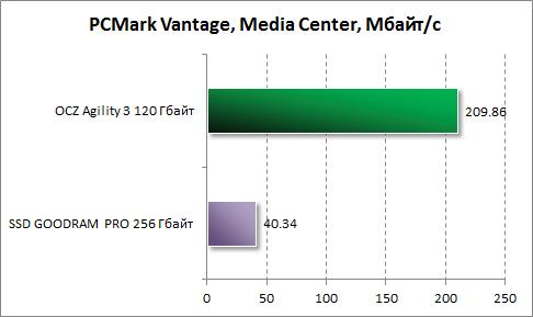 Результаты Media Center в PCMark Vantage для OCZ Agility 3 120 Гбайт