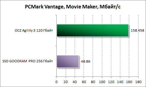 Результаты Movie Maker в PCMark Vantage для OCZ Agility 3 120 Гбайт