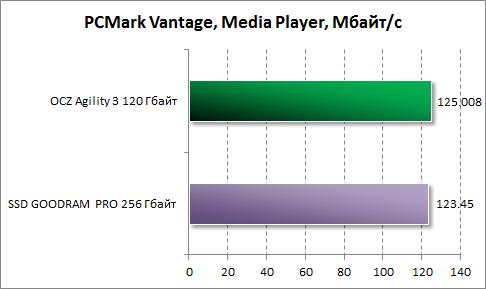 Результаты Media Player в PCMark Vantage для OCZ Agility 3 120 Гбайт