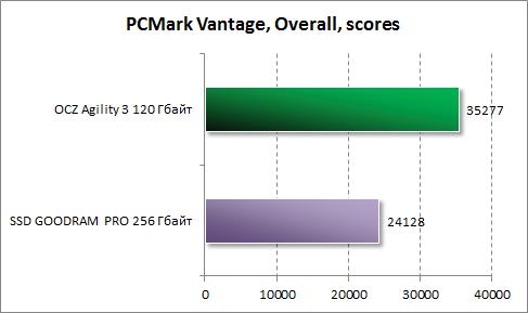 Результаты в PCMark Vantage для OCZ Agility 3 120 Гбайт