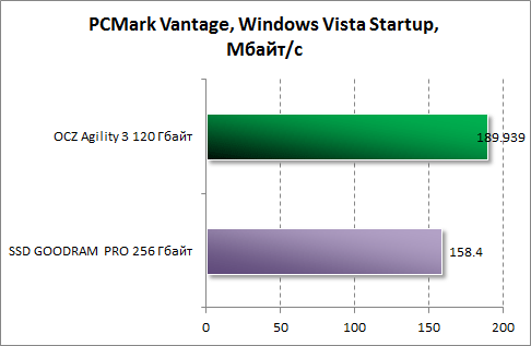 Результаты Windows Vista Startup в PCMark Vantage для OCZ Agility 3 120 Гбайт
