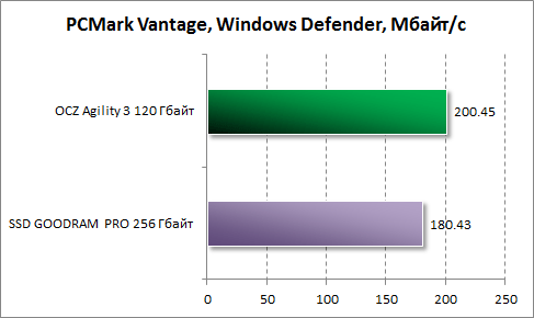 Результаты Windows Defender в PCMark Vantage для OCZ Agility 3 120 Гбайт