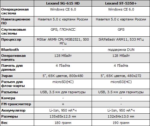 Характеристики Lexand ST-5350+ и SG-615 HD