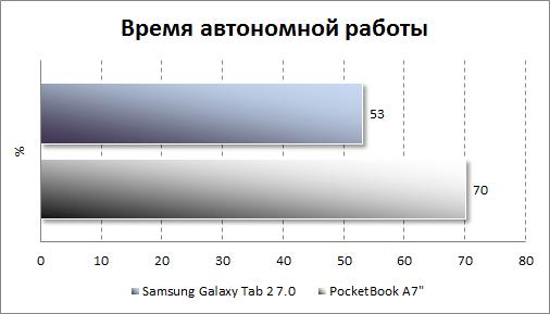 Результаты автономной работы Samsung Galaxy Tab 2 7.0
