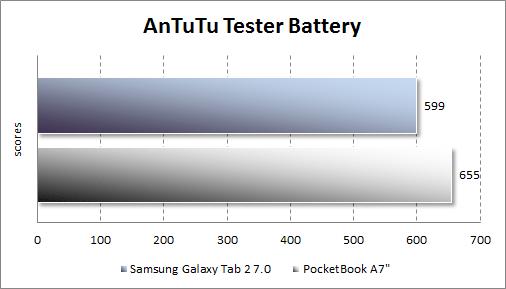 Результаты автономной работы Samsung Galaxy Tab 2 7.0 в AnTutu Tester
