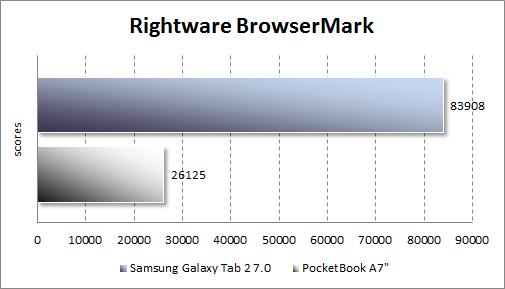 Результаты тестирования Samsung Galaxy Tab 2 7.0 в RightWare Browsermark