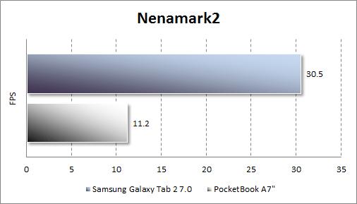Результаты тестирования Samsung Galaxy Tab 2 7.0 в Nenamark2