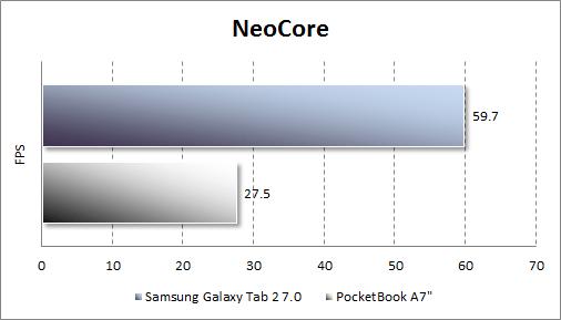Результаты тестирования Samsung Galaxy Tab 2 7.0 в NeoCore