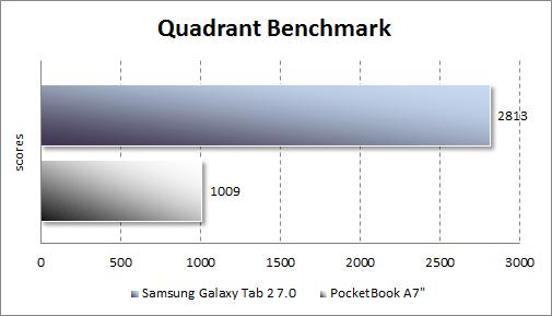 Результаты тестирования Samsung Galaxy Tab 2 7.0 в Quadrant Standard