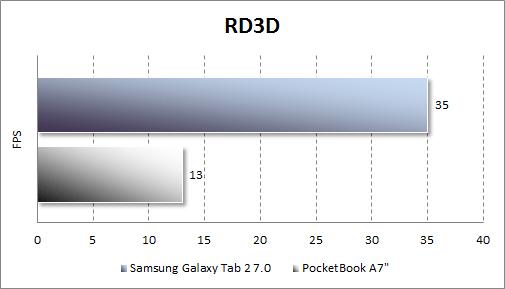 Результаты тестирования Samsung Galaxy Tab 2 7.0 в RD3D