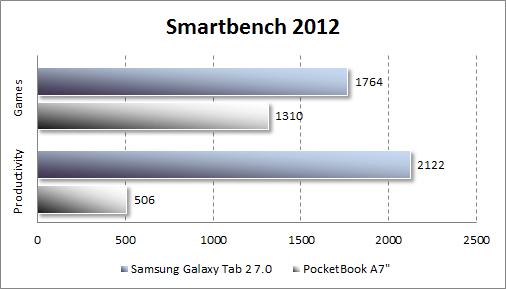 Результаты тестирования Samsung Galaxy Tab 2 7.0 в Smartbench 2012