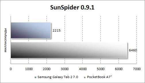 Результаты тестирования Samsung Galaxy Tab 2 7.0 в SunSpider