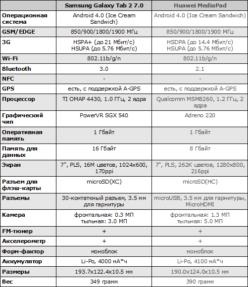 Характеристики Samsung Galaxy Tab 2 7.0 и Huawei MediaPad
