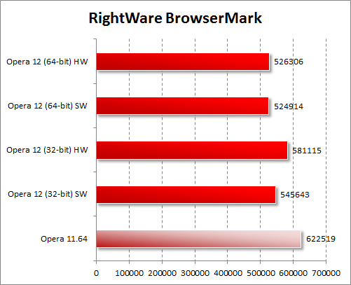 Тестирование Opera 12 в RightWare BrowserMark