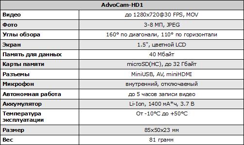 Характеристики AdvoCam-HD1