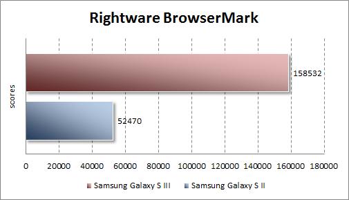 Тестирование Samsung Galaxy S III в Rightware BrowserMark