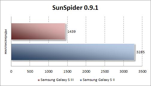 Тестирование Samsung Galaxy S III в SunSpider