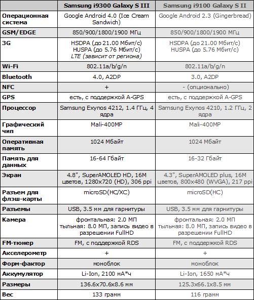 Характеристики Samsung Galaxy S III и Samsung Galaxy S II