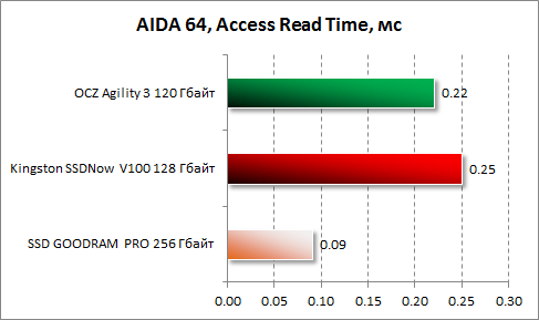 Среднее время доступа при чтении в AIDA64 для Kingston SSDNow V100 128 Гбайт