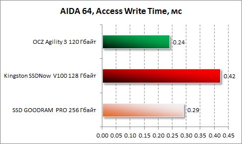 Среднее время доступа при записи в AIDA64 для Kingston SSDNow V100 128 Гбайт