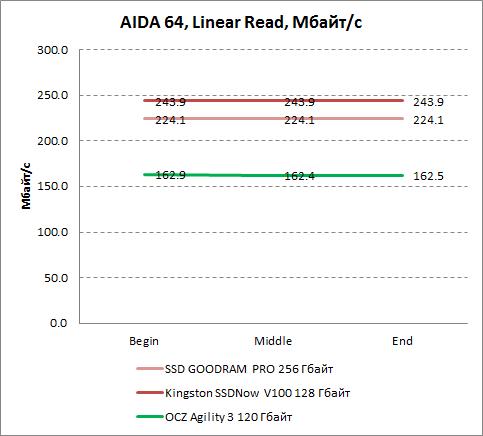 Результаты линейного чтения в AIDA64 Kingston SSDNow V100 128 Гбайт