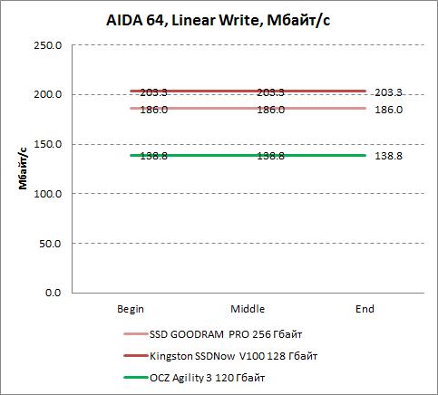 Результаты линейной записи AIDA64 Kingston SSDNow V100 128 Гбайт