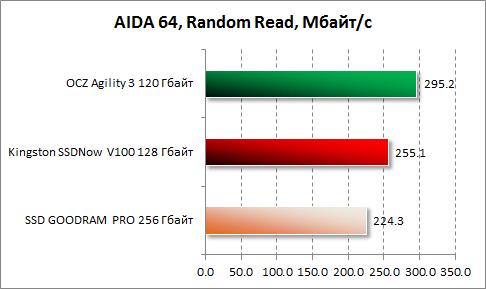 Результаты произвольного чтения в AIDA64 Kingston SSDNow V100 128 Гбайт