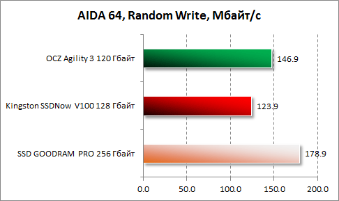 Результаты произвольной записи в AIDA64 Kingston SSDNow V100 128 Гбайт