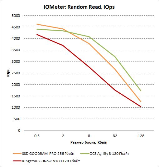 Результаты произвольного чтения в IOMeter для Kingston SSDNow V100 128 Гбайт. Число операций