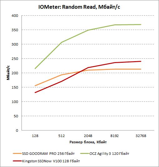 Результаты произвольного чтения в IOMeter для Kingston SSDNow V100 128 Гбайт. Мбайт/с