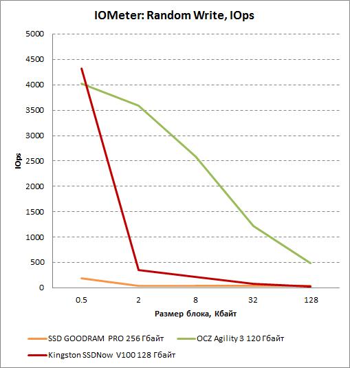 Результаты произвольной записи в IOMeter для Kingston SSDNow V100 128 Гбайт. Число операций