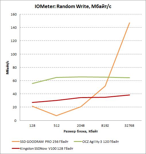 Результаты произвольной записи в IOMeter для Kingston SSDNow V100 128 Гбайт. Мбайт/с