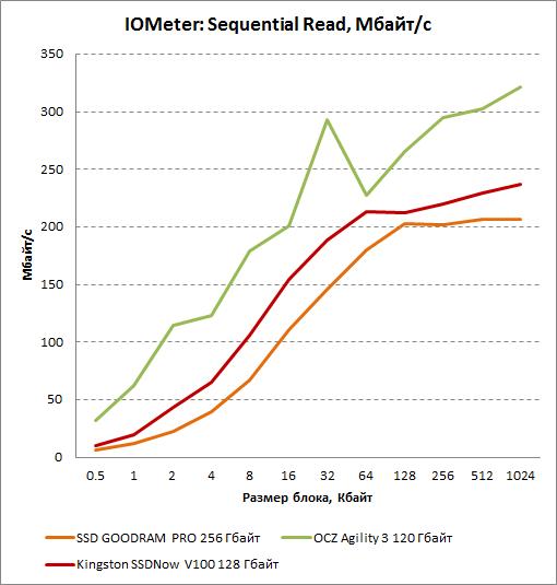 Результаты последовательного чтения в IOMeter для Kingston SSDNow V100 128 Гбайт
