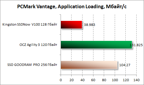 Результаты Application Loading в PCMark Vantage для Kingston SSDNow V100 128 Гбайт