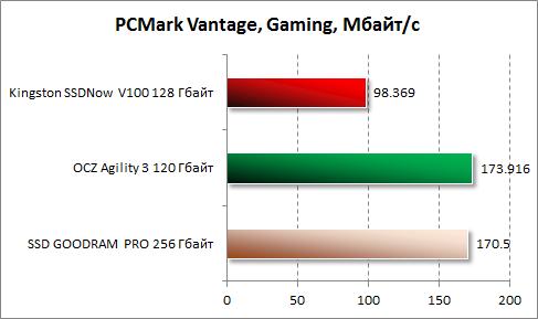 Результаты производительности в играх в PCMark Vantage для Kingston SSDNow V100 128 Гбайт
