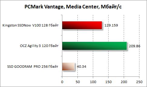 Результаты Media Center в PCMark Vantage для Kingston SSDNow V100 128 Гбайт