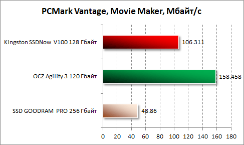 Результаты Movie Maker в PCMark Vantage для Kingston SSDNow V100 128 Гбайт