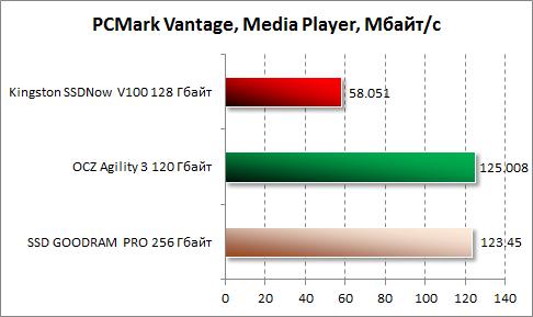 Результаты Media Player в PCMark Vantage для Kingston SSDNow V100 128 Гбайт