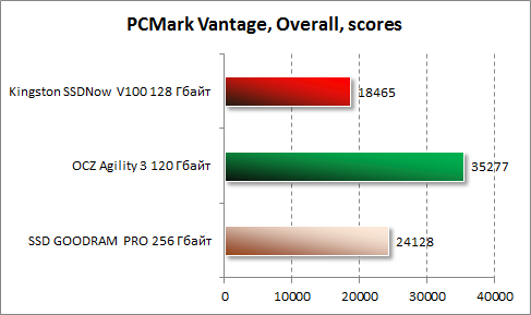 Результаты в PCMark Vantage для Kingston SSDNow V100 128 Гбайт