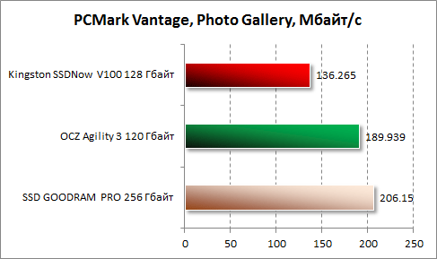 Результаты Photo Galary в PCMark Vantage для Kingston SSDNow V100 128 Гбайт