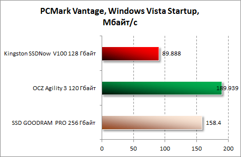 Результаты Windows Vista Startup в PCMark Vantage для Kingston SSDNow V100 128 Гбайт