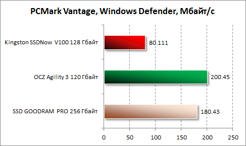 Результаты Windows Defender в PCMark Vantage для Kingston SSDNow V100 128 Гбайт