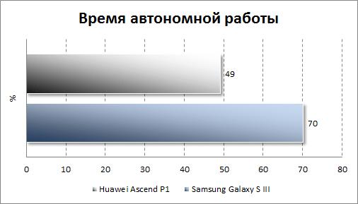 Тестирование автономности Huawei Ascend P1